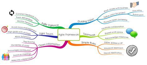 Agile Mind Maps Project Management Framework mind map