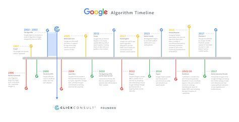 Google Algorithm Timeline from 1996 Present [infographic
