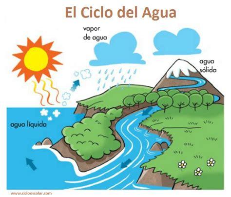 Il Ciclo Dell'acqua Scienze image 14